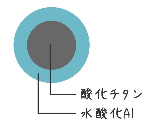 酸化チタンコーティング